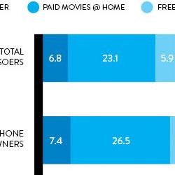 拥有智能手机和平板的人更愿意去影院看电影